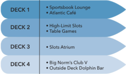 Deck 1 Sportsbook and Atlantic Cafe Deck 2 High Limit Slots and Table Games Deck 3 Slots Atrium Deck 4 Big Norms Club V and Outside Dolphin Bar